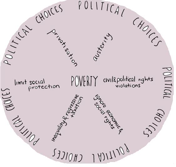 Poverty wheel round