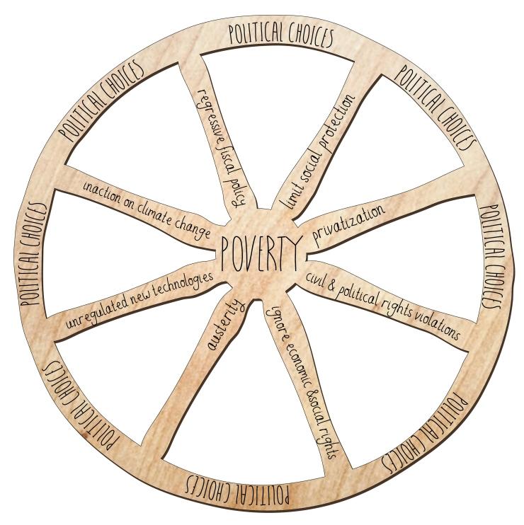 Poverty wheel-01